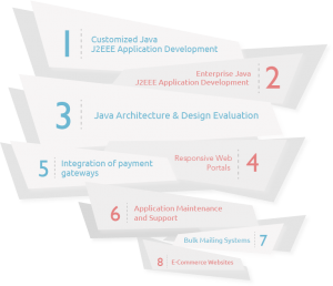 java web development company in India