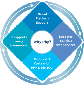 php development services in India a