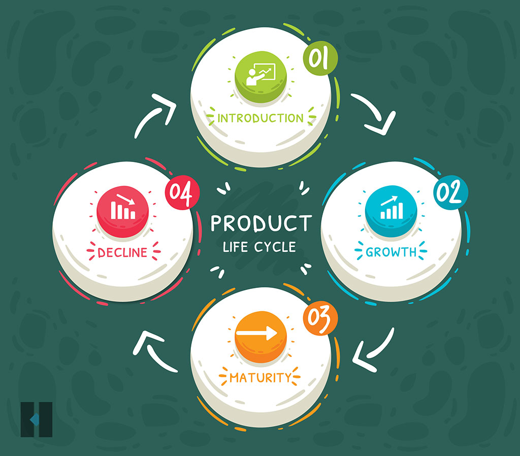 4 Stages of Product Development